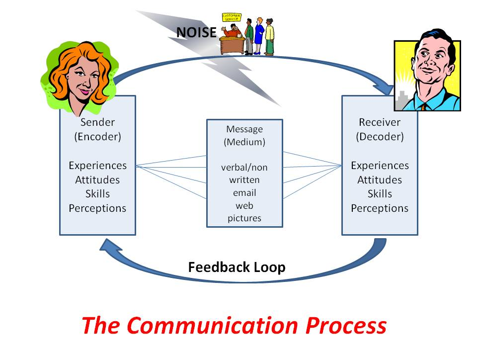 Business Communication Process Communication Process